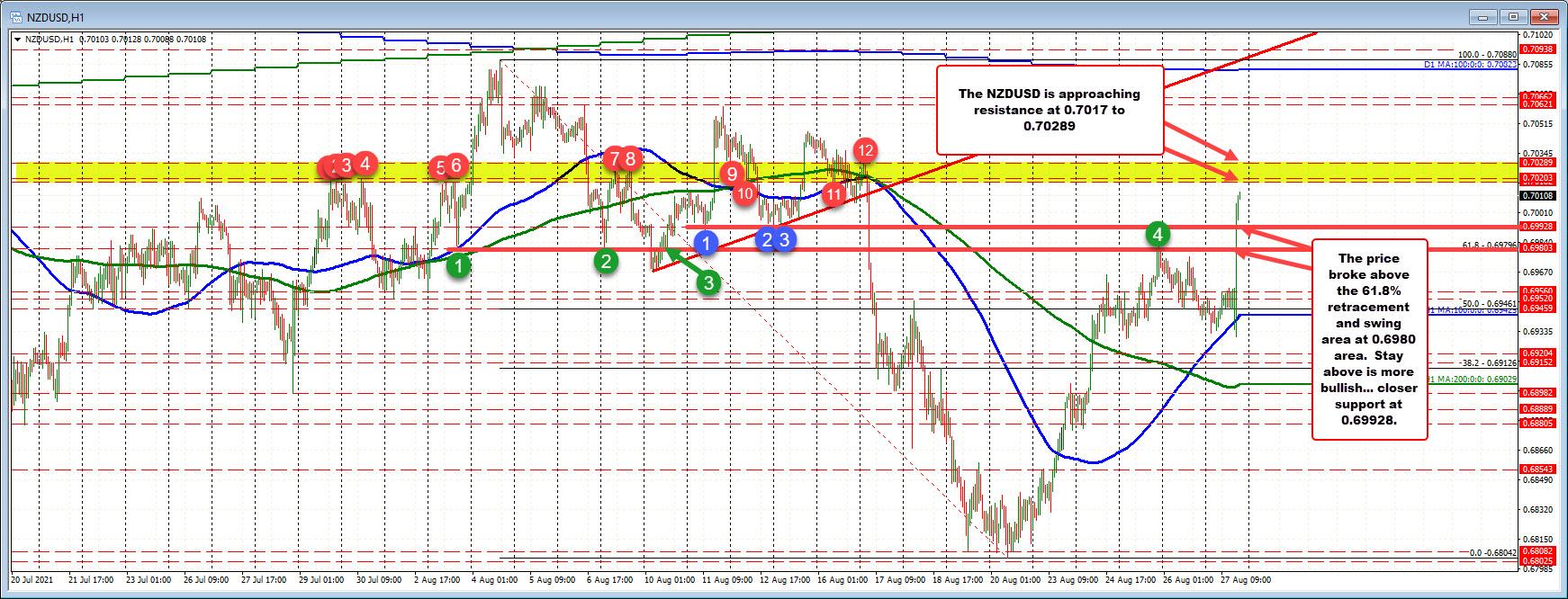 NZDUSD is extending toward the next key swing target area