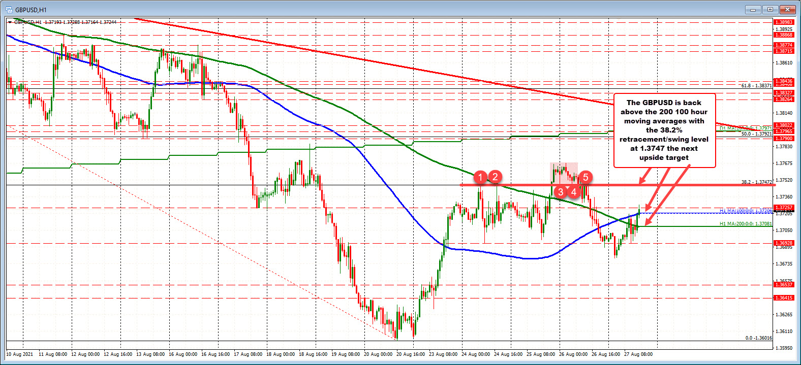 Choppy up and down price action