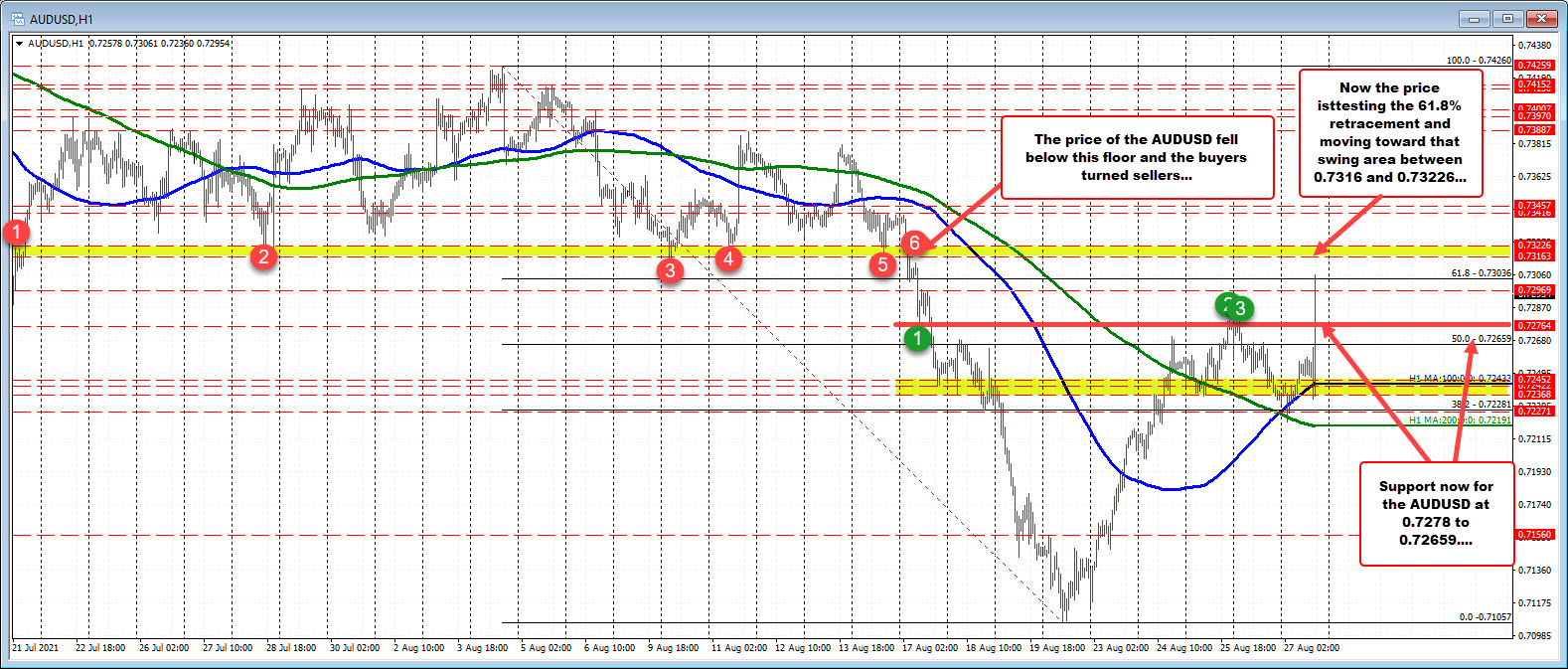 AUDUSD encouraged by risk on flows