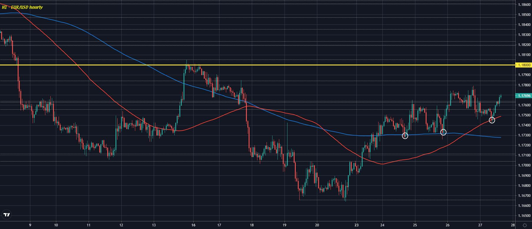 EUR/USD H1 27-08