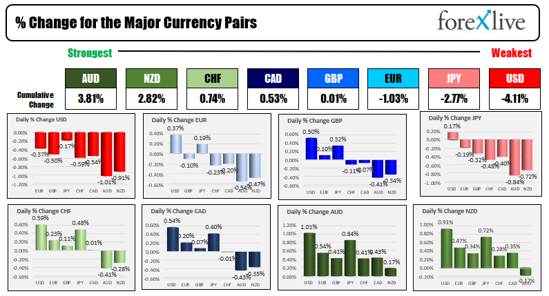 European major indices end the session higher after earlier declines