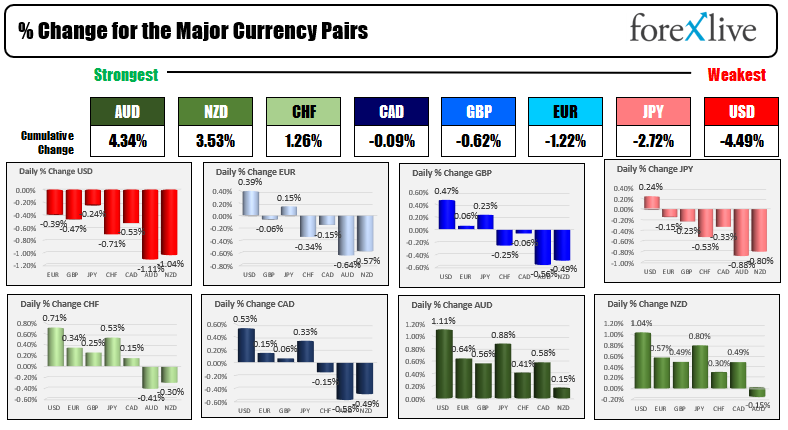 Forex news for North American trading on August 27, 2021.