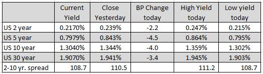 Les fourchettes et les changements pour les principales paires de devises