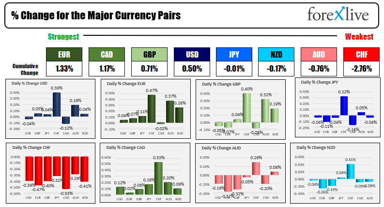 The USD is mixed with modest gains and losses