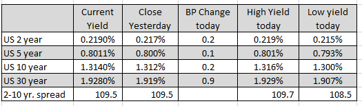 The ranges and changes for the major currency pairs