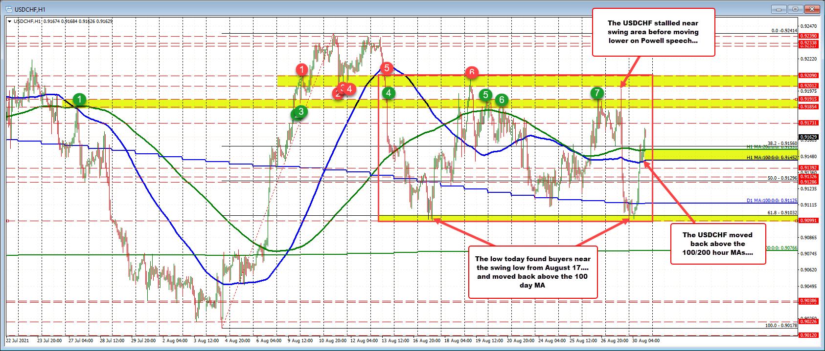 After test of the 12 day low, the USDCHF squeezes back higher