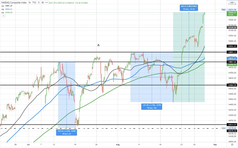 NASDAQ index has risen 5.88% from the August 19 flow