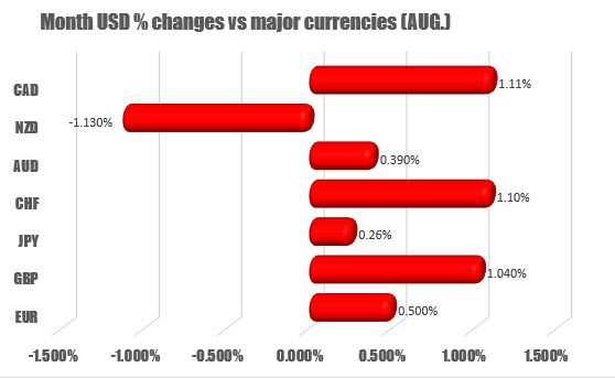 USD moves higher vs all the major currencies with the exception of the NZD
