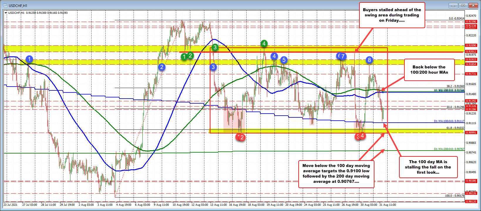 USDCHF falls down to test the 100 day MA level