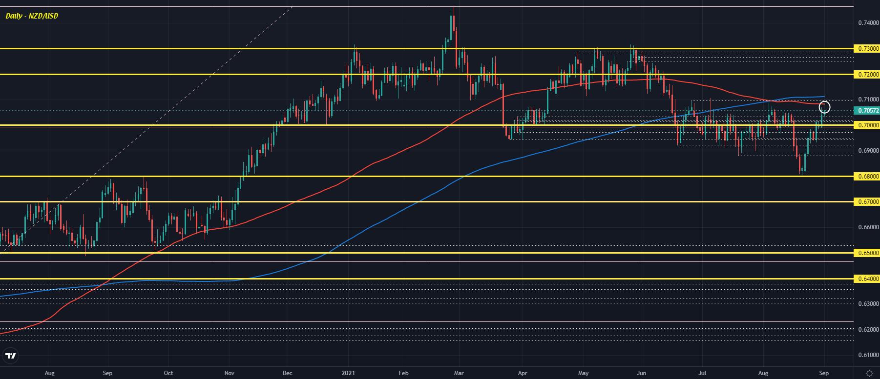 Slight risk-on shift in FX to start the session