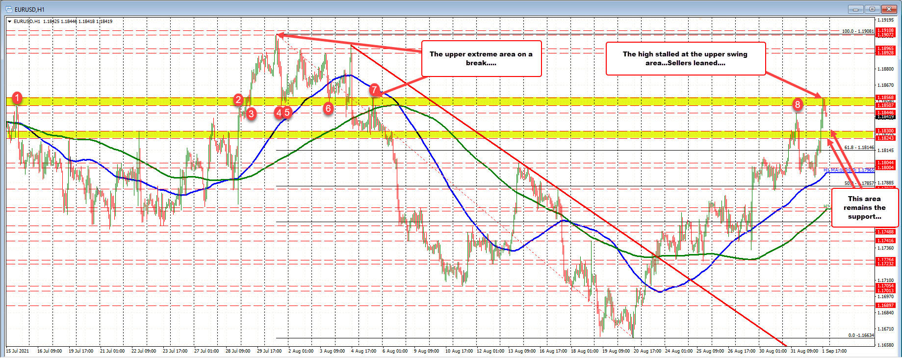The swing area from 1.18507 to 1.18568 stalled the rally