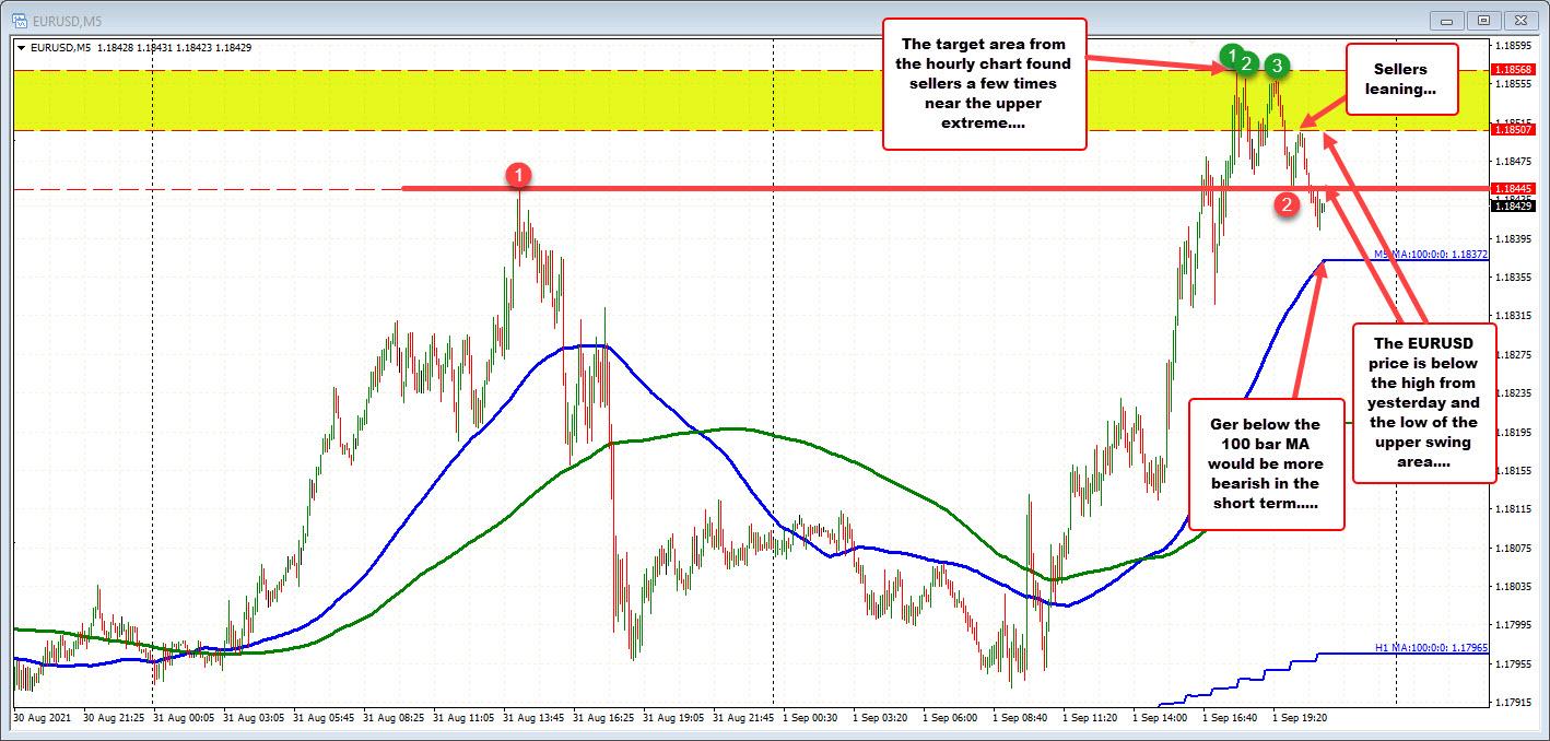 EURUSD on the five minute chart
