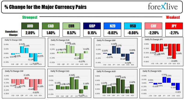 The USD is mixed to start the North American session
