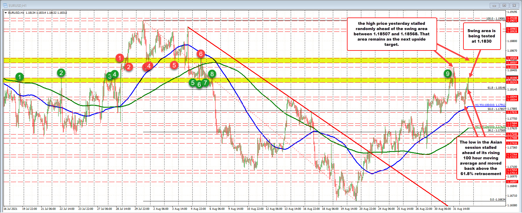 Correction lower sniffed the 100 hour moving average. Price stays above._