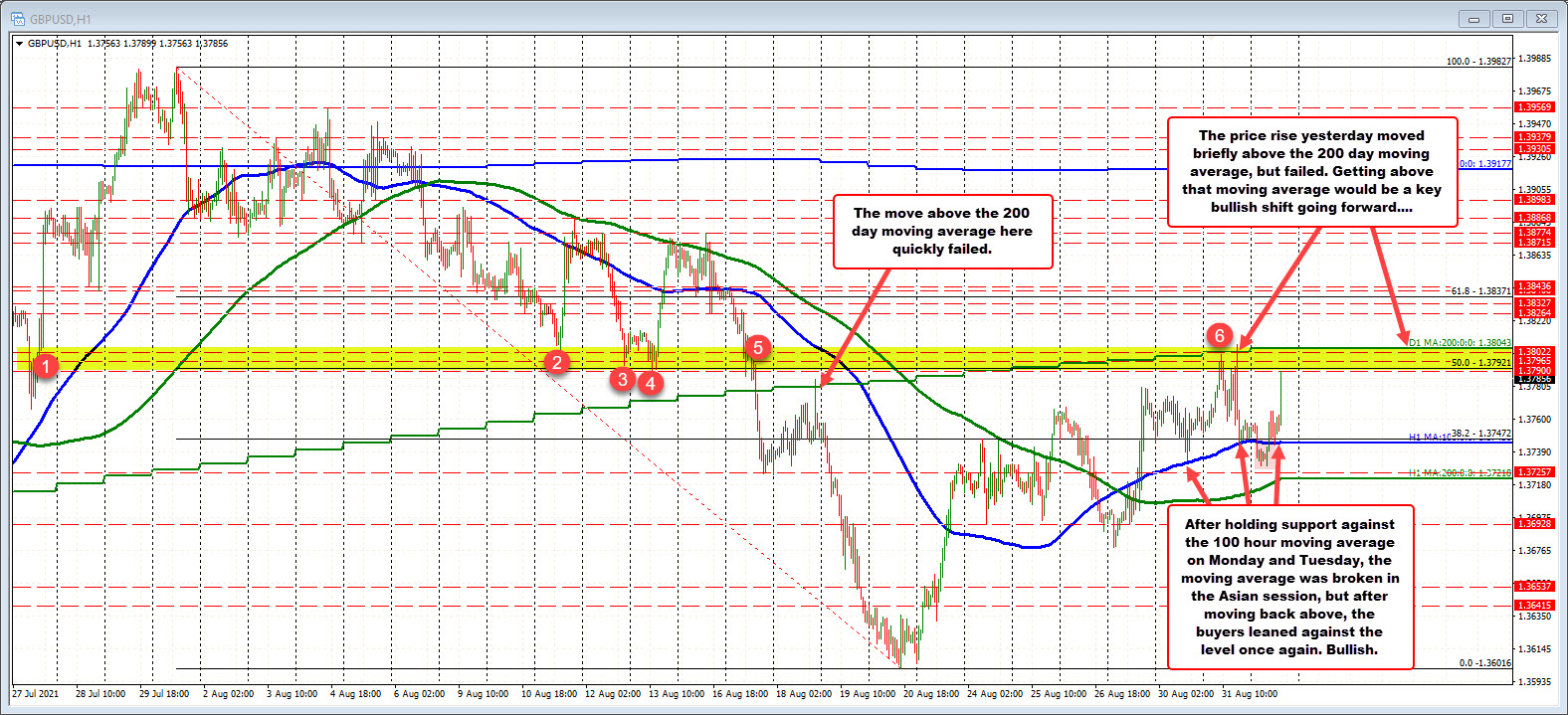 Midpoint comes in at 1.37921. Swing area between 1.3790 and the 200 day moving average at 1.38043_