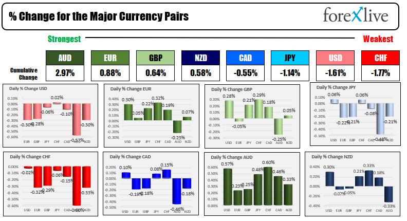 US dollar is lower