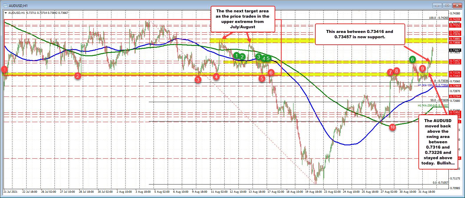 """Risk on"" buyinghelp by technical breaks"
