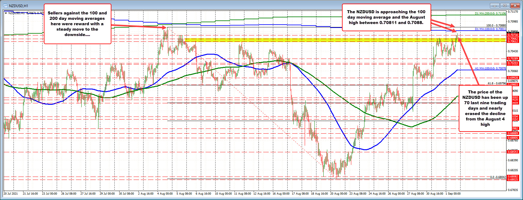 NZDUSD moves closer to its 100 day moving average