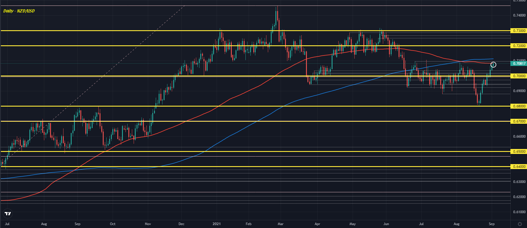 NZD/USD runs into key resistance as buyers keep the recent momentum going