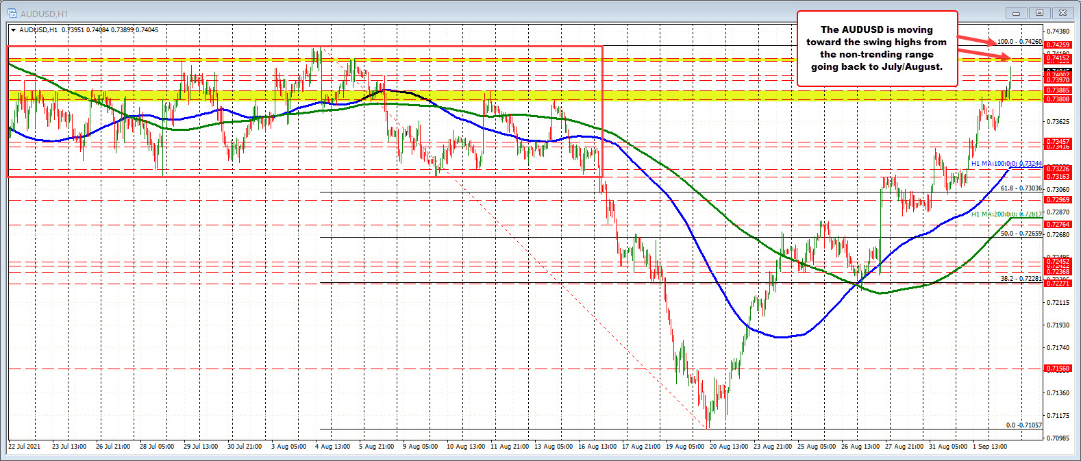 New lows for the greenback vs the EUR, GBP, AUD and NZD