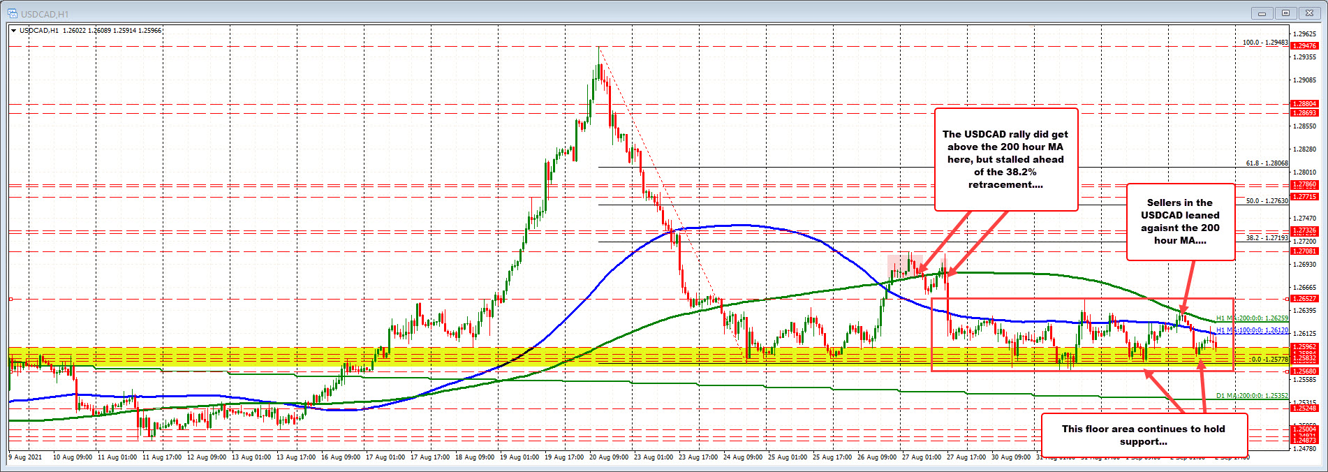 USDCAD remains under hourly moving averages