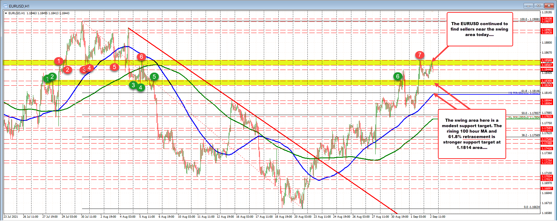 EURUSD backs off from the upside resistance for the second consecutive day