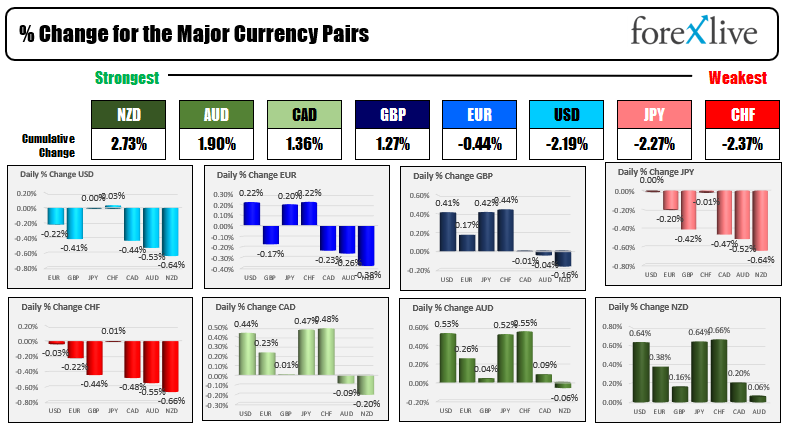 Major European indices close moderately higher