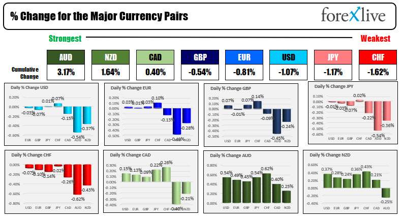 The USD is mostly lower with declines vs the commodity currencies