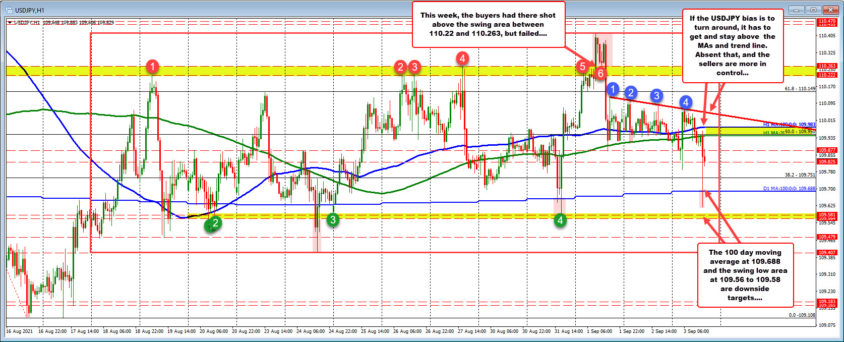 USDJPY stays on the dollar bearish side of the technical ledger