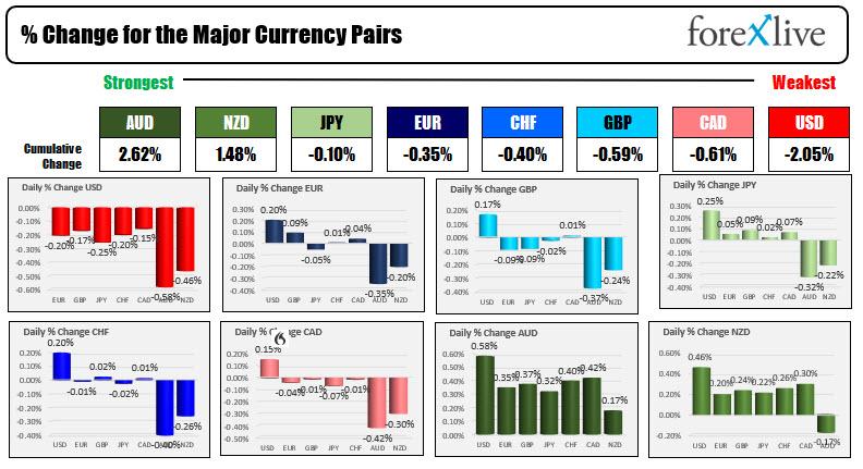 US dollars weakest