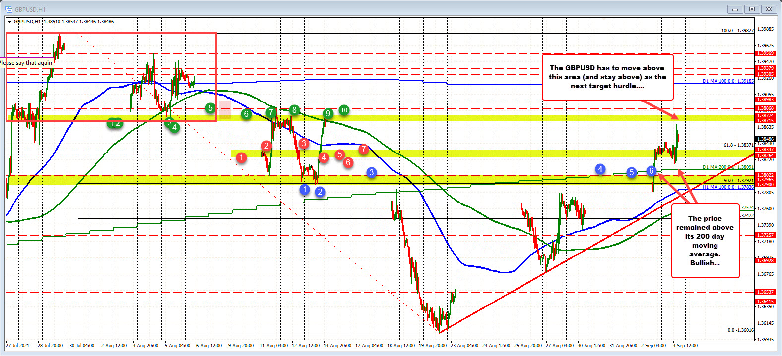 GBPUSD remains above its 200 day moving average