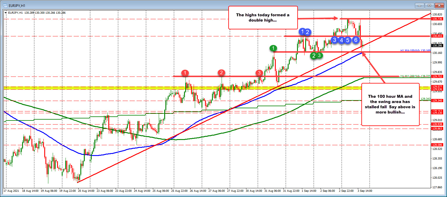 EURJPY corrects into MA support. Can it hold?