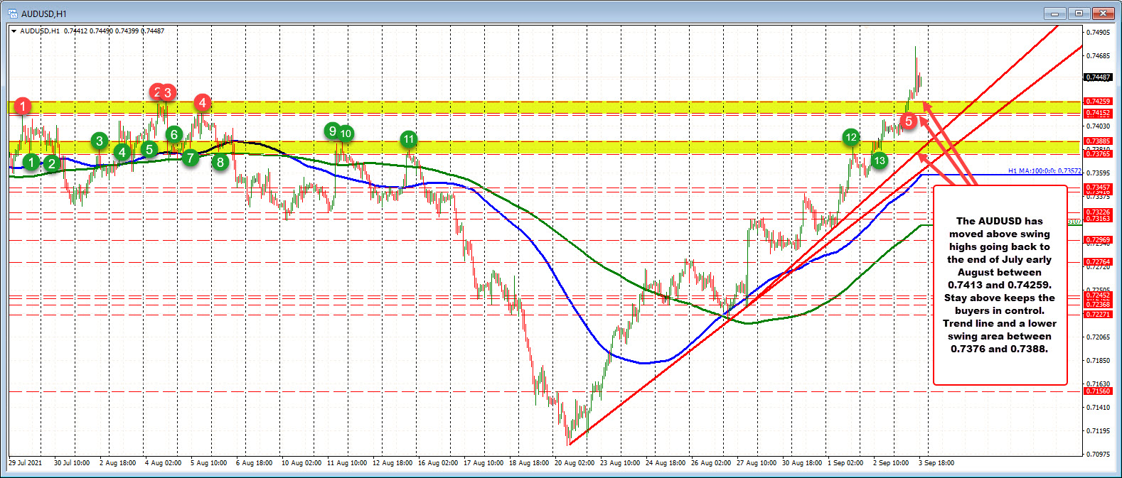 AUDUSD up 8 of the last 10 trading day