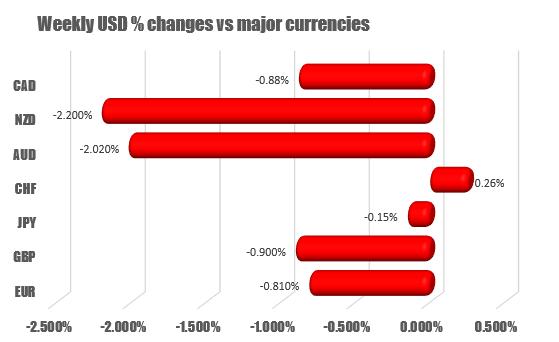 USD falls the most vs the NZD