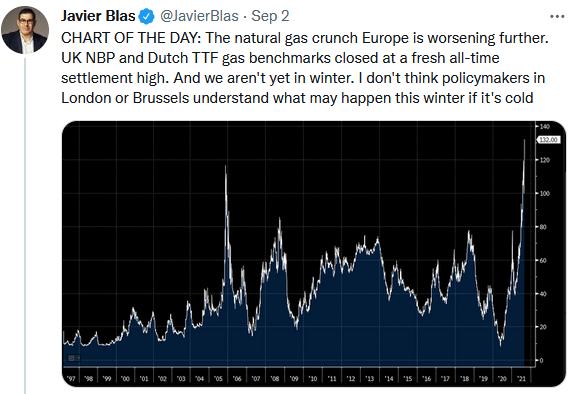 European natural gas prices