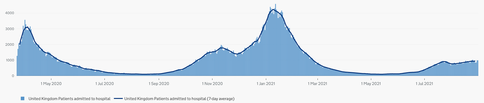UK hospitalizations