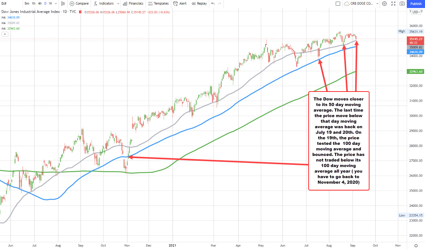 There just sort of off balance all day long _Dow Jones its worst day since August 26