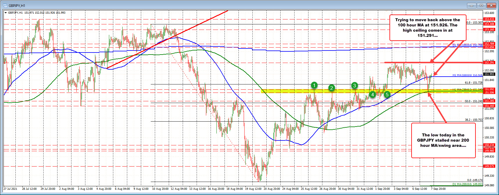 Swing area andrising 200 hour moving average helped tostall the fall today.