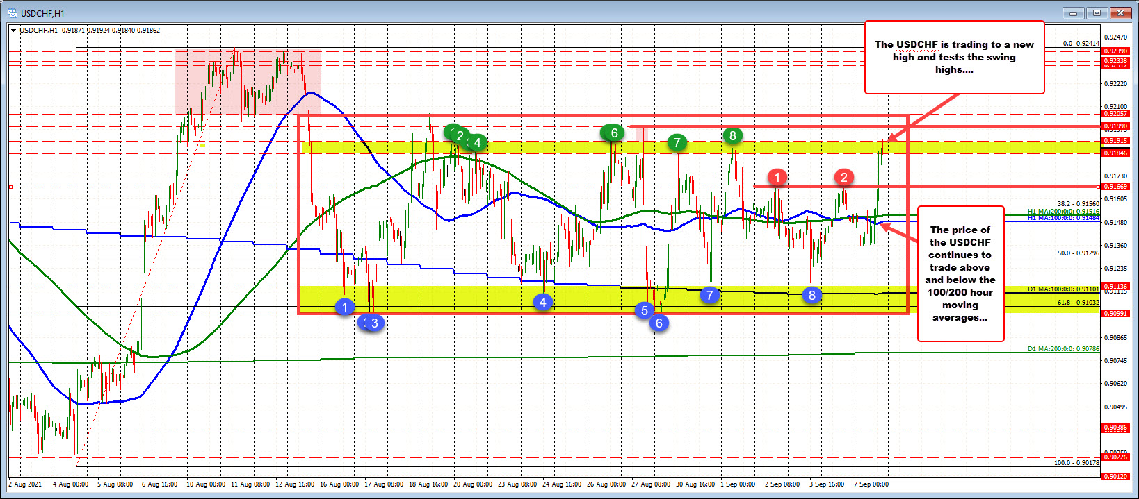 Can the traders push outside the up and down range?