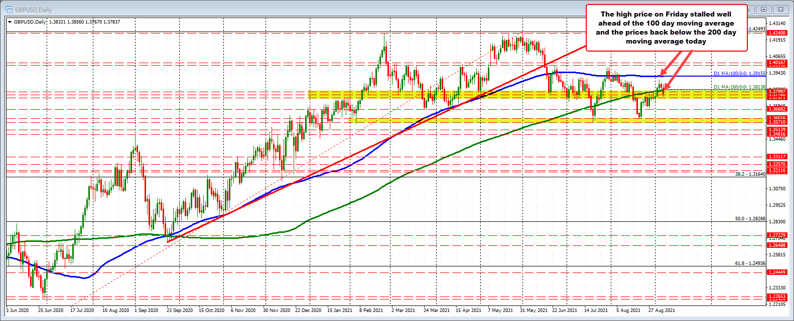 GBPUSD on daily chart