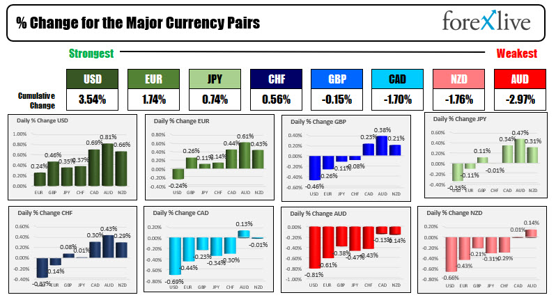 The USD is the strongest