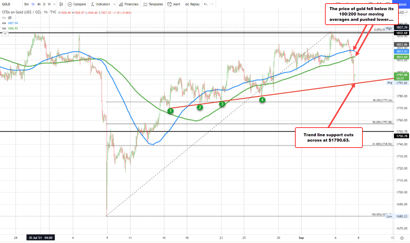 Gold tumbles after breaking moving averages