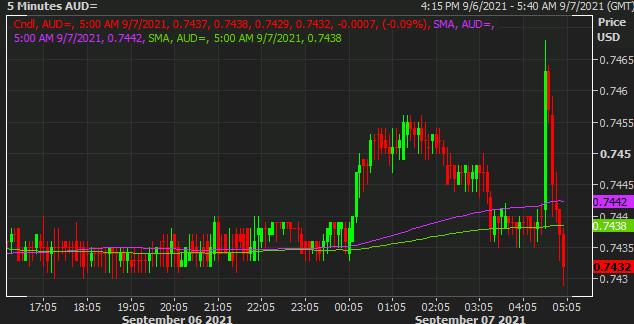 AUD/USD sees initial post-RBA gains erased