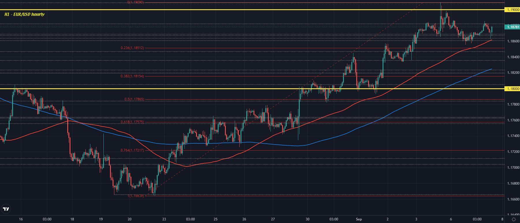 EUR/USD H1 07-09