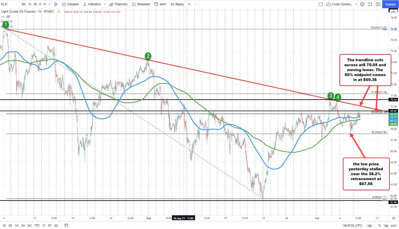 WTI crude oil futures settle at $69.30