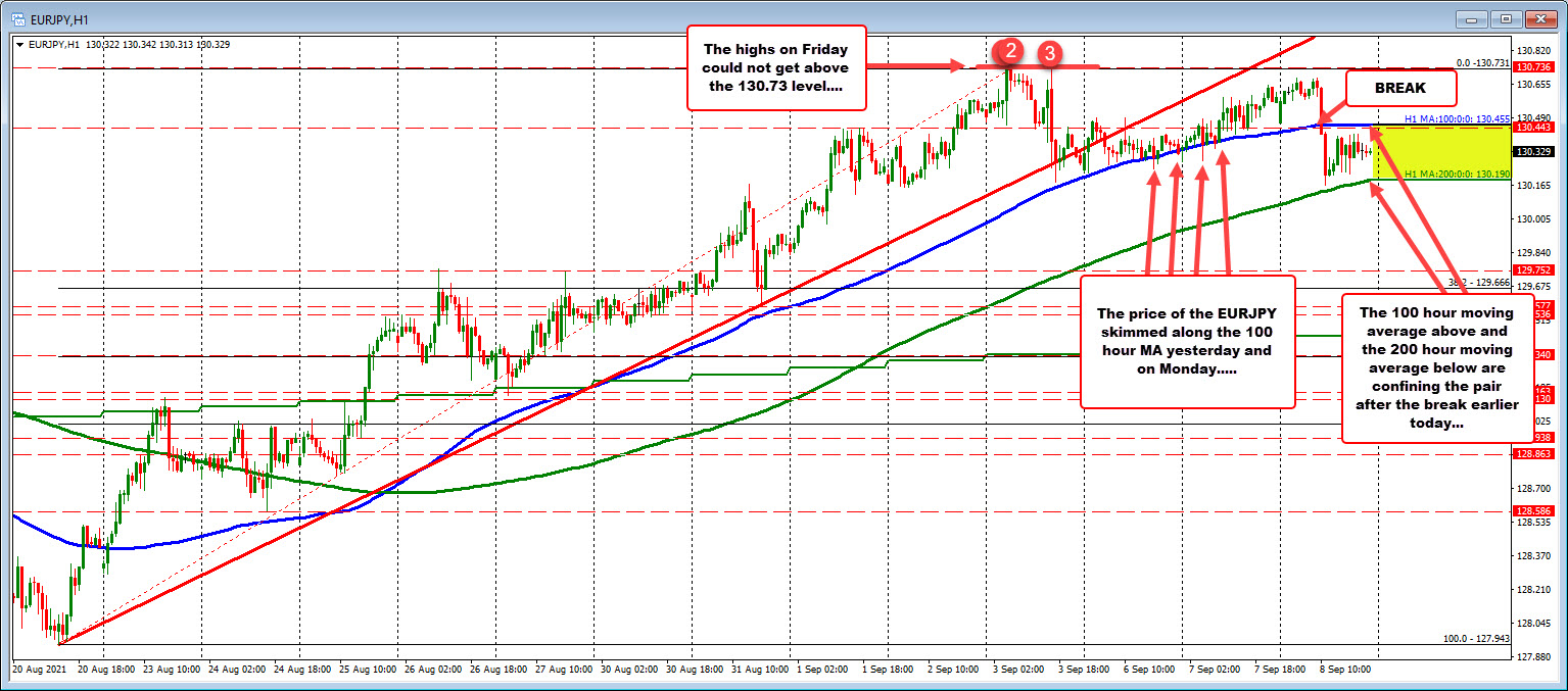 100 and 200 hour moving average iscontaining the EURJPYs price