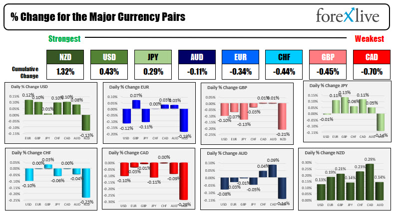 The USD is modestly higher