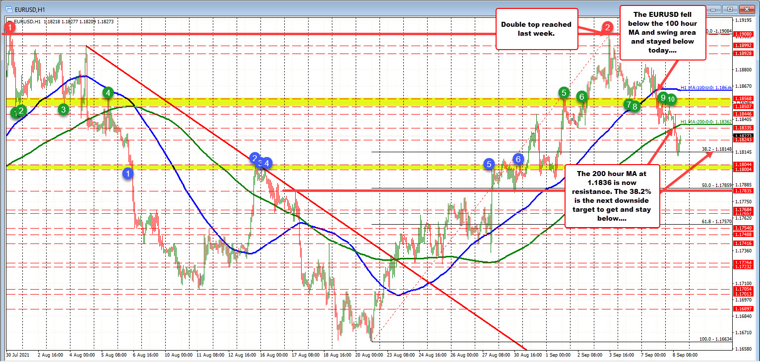 The EURUSD double top last Friday has led to three days to the downside this week