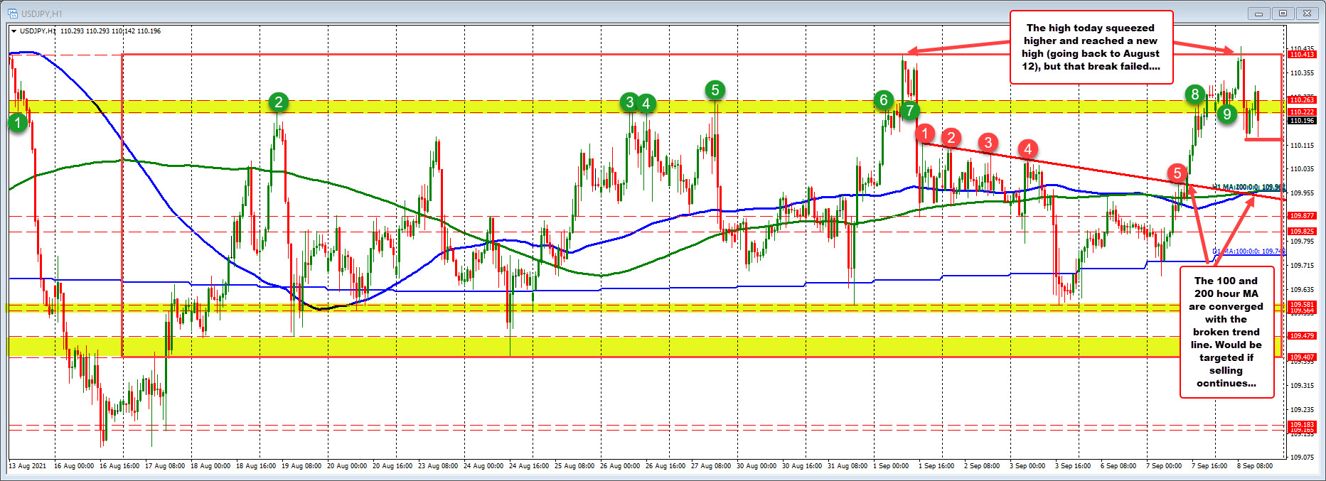Watch the 110.263 level for intraday resistance IF the sellers are to take more control