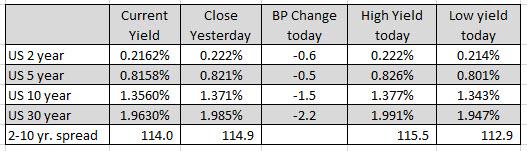 NASDAQ index closed at a record yesterday_